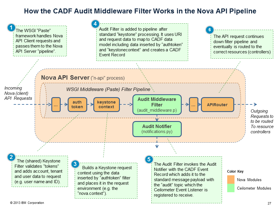 Ceilometerblueprintssupport standard audit formatscompleted ceilometer cloud auditing using cadf event model nova pipeline exampleg malvernweather Choice Image