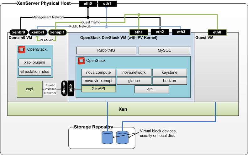 xenserver xenandxenserver openstack : openstack architecture diagram - findchart.co