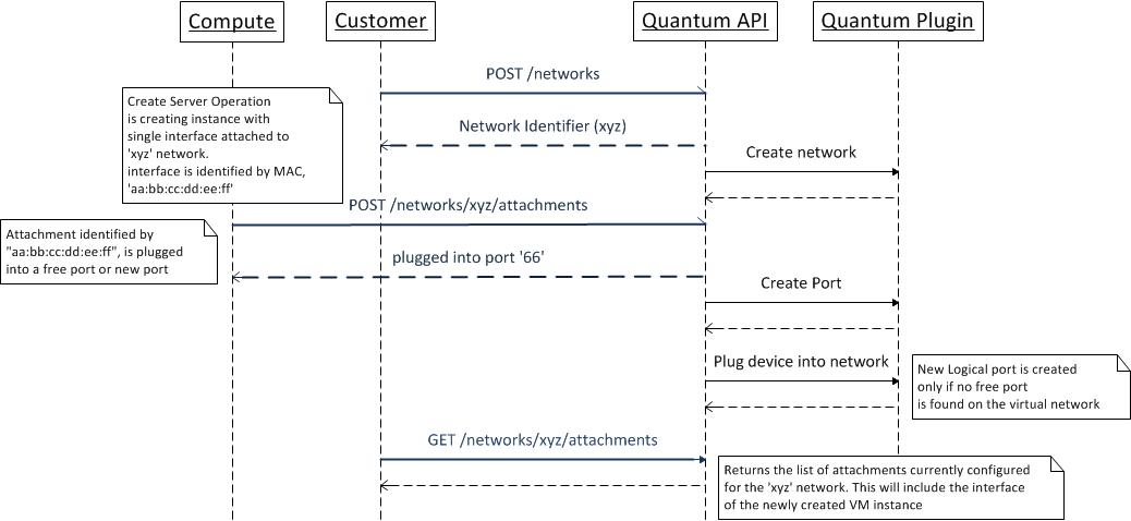 Quantumapiusecases Openstack