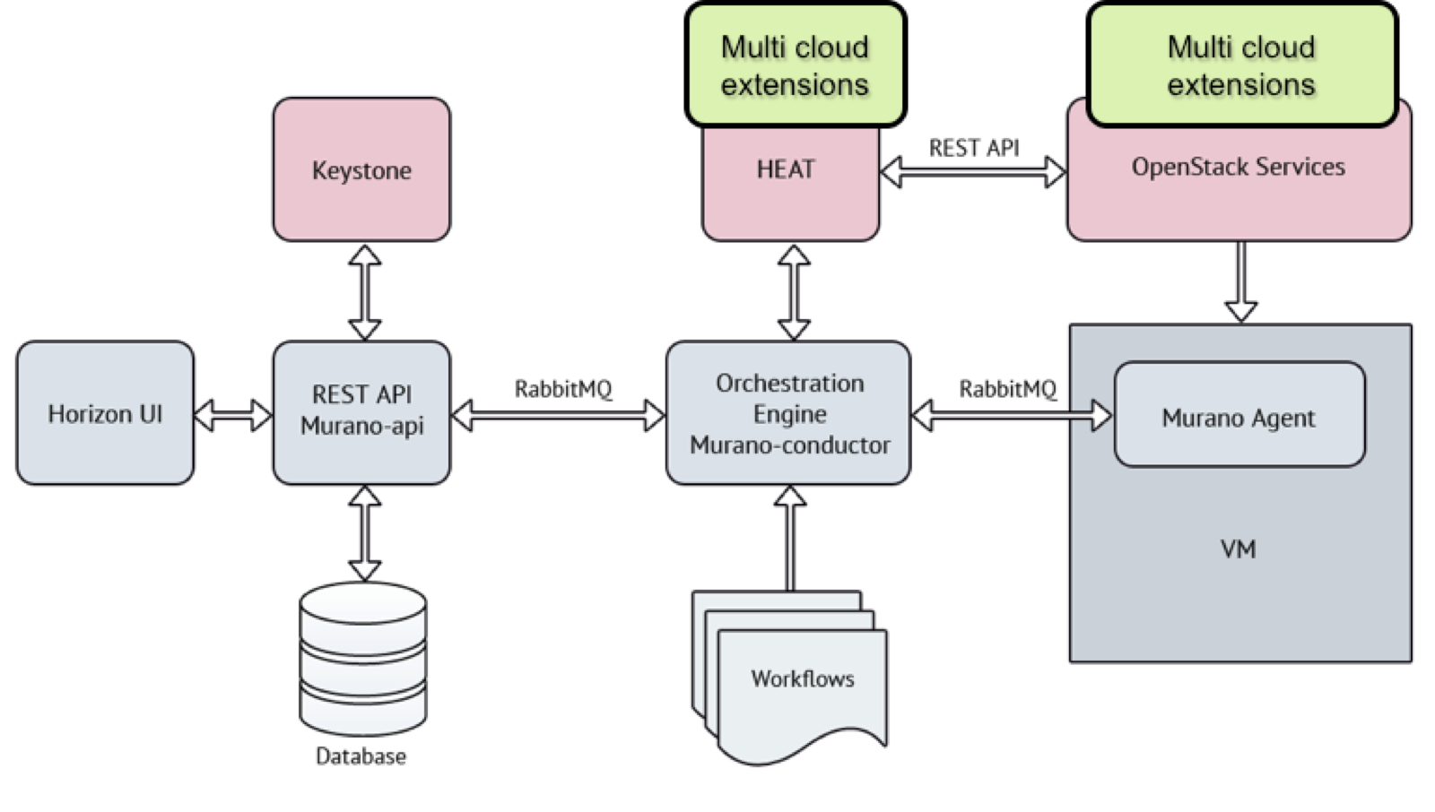 Murano Multi Cloud Architecture Alternative