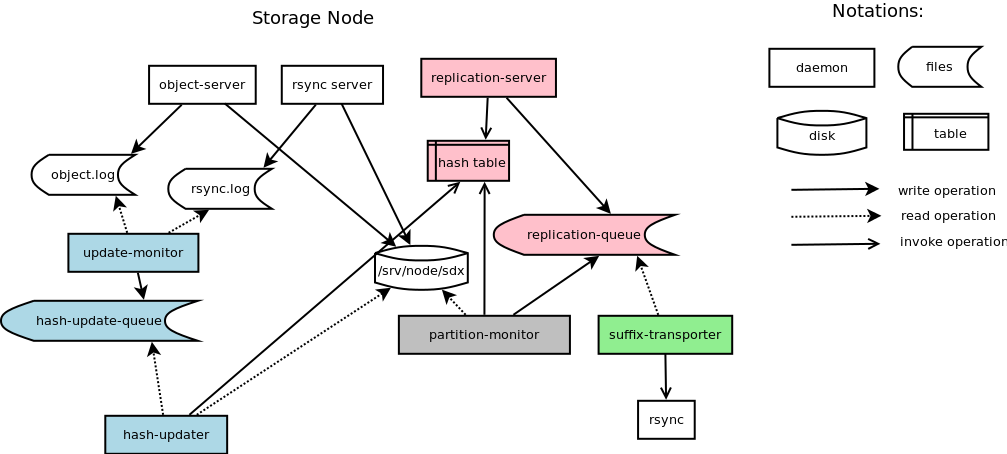 Swift-new-object-replicator-architecture.png