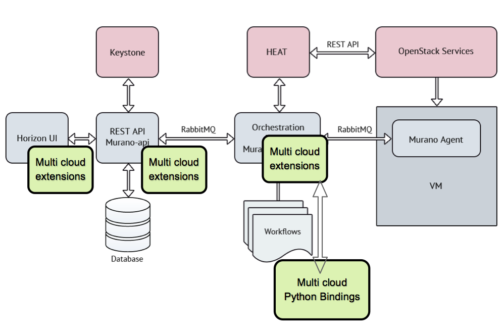 Murano Multi Cloud Architecture