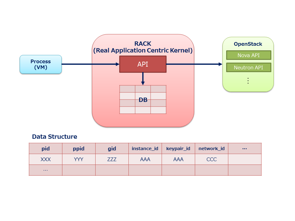 RACK-Architecutre-Overview.png
