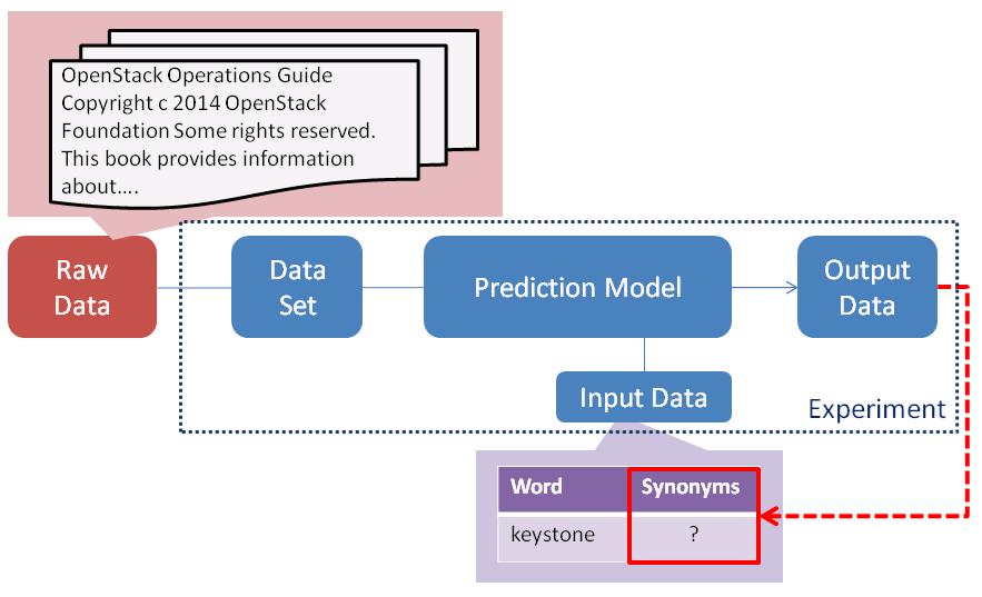 Meteos/ExampleWord2Vec - OpenStack