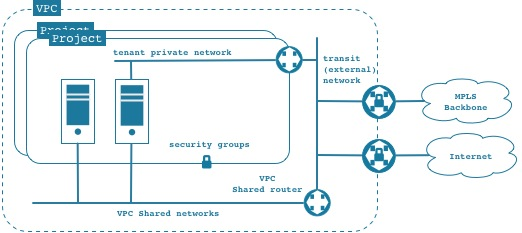 Blueprint vpc openstack 1 the administrator of a domain can create a vpc composed of network resources a generic vpc can look like malvernweather Image collections