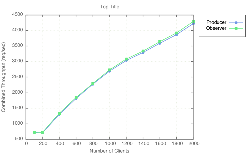 File:Zaqar-juno-redis-pubsub-c2-throughput-balanced.png