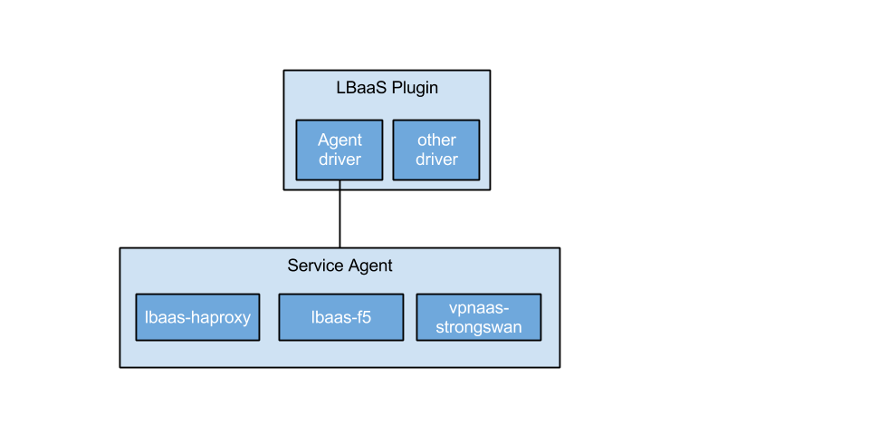 Service agent architecture.png