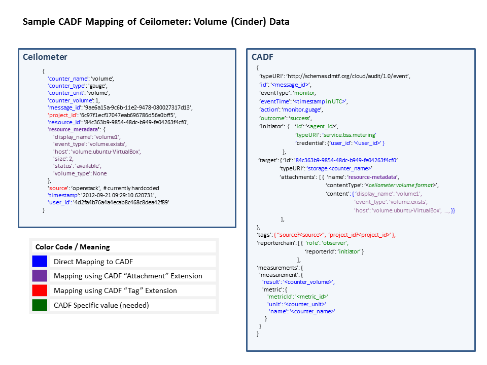 Sample Mapping Of Ceilometer Event Data To DMTF CADF Format  Audit Format