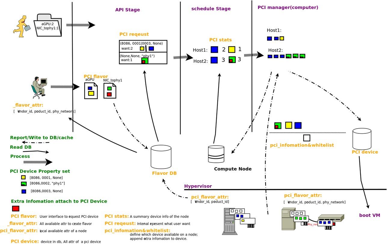 PCI passthrough SRIOV support - OpenStack