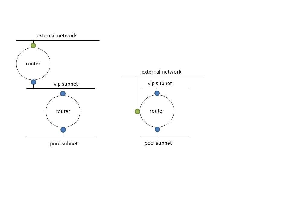 Neutron/LBaaS/LVSDriver - OpenStack