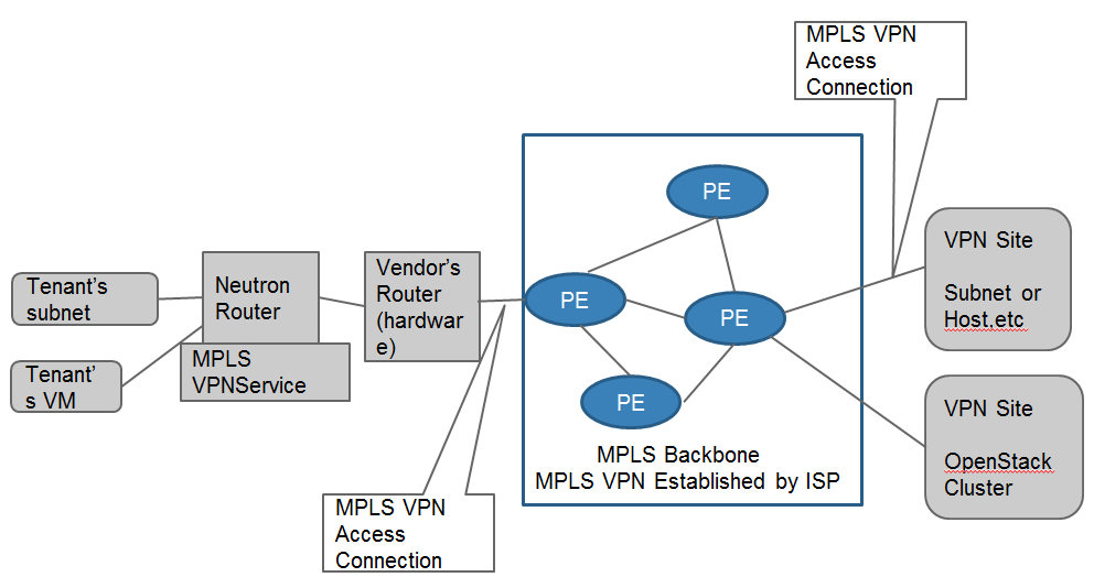 Mpls vpn use case 2.png