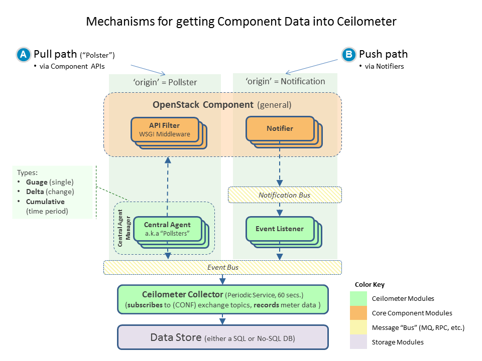 Options for getting data into Ceilometer collector
