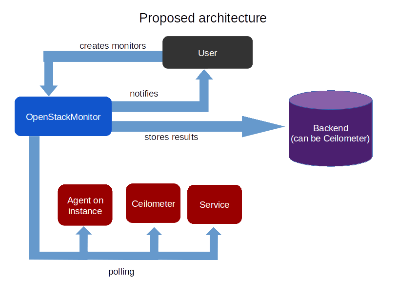 Monaas openstack for Architecture zabbix