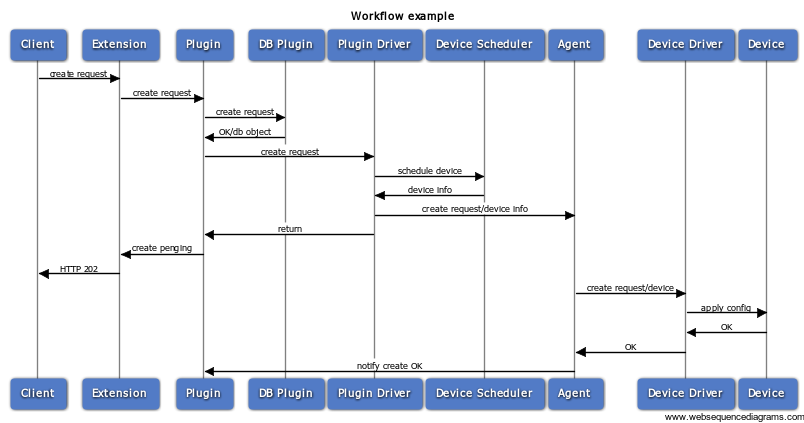 Workflow-active-driver-passive-agent.png