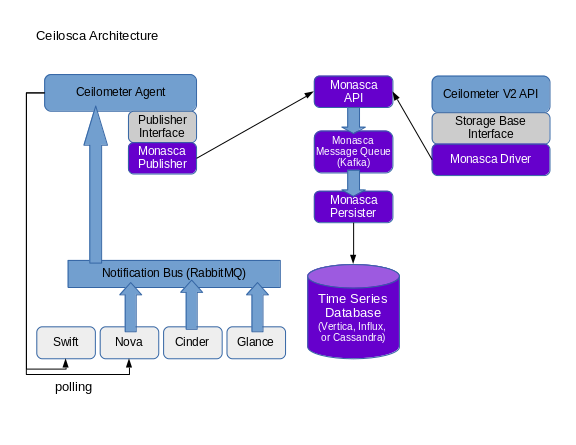 Monasca Architecture Component Diagram