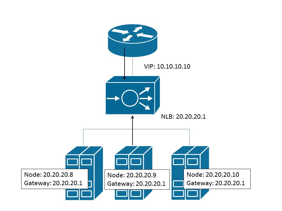 NetworkLoadBalancingIntegrationsWithQuantum - OpenStack