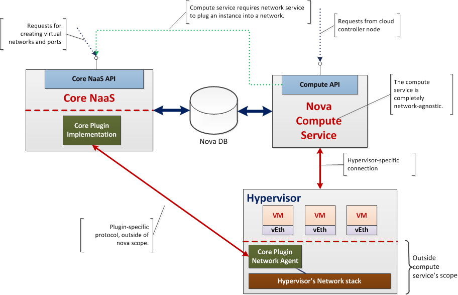 NetworkService - OpenStack