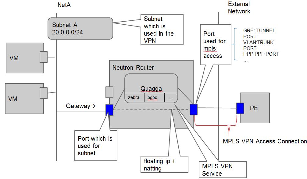 Neutron/MPLSVPNaaS - OpenStack