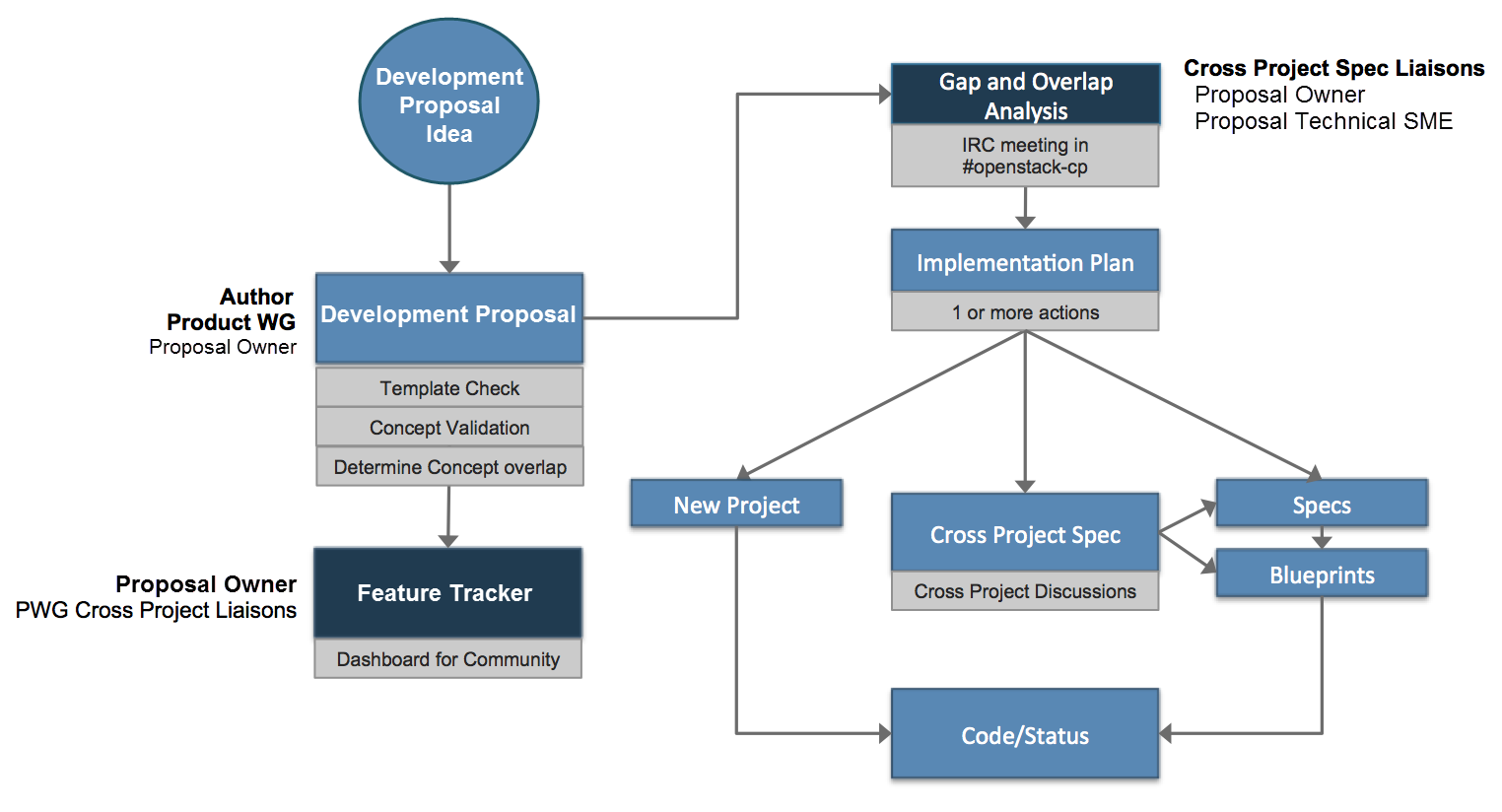 Development Proposal Workflow