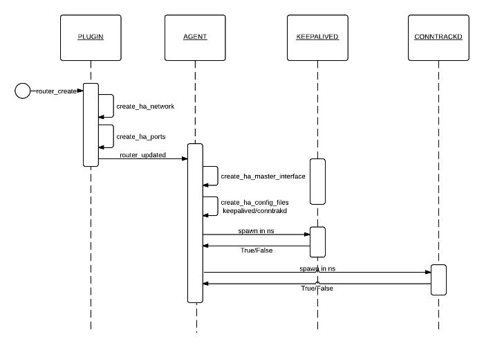 l3 ha router creation