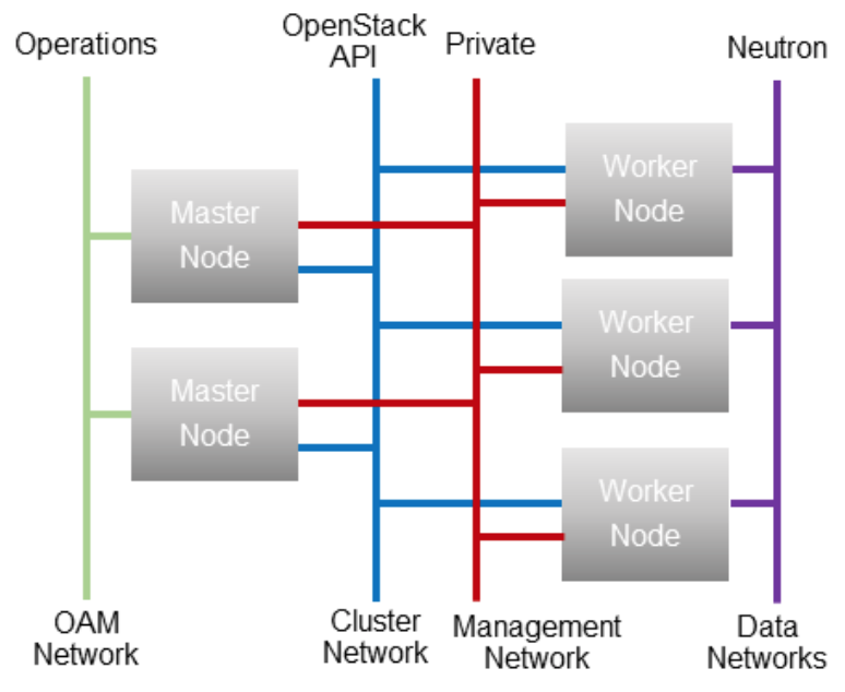 Containerized OpenStack Network Architecture.png