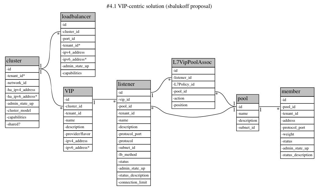 Neutron/LBaaS/LoadbalancerInstance/Discussion - OpenStack