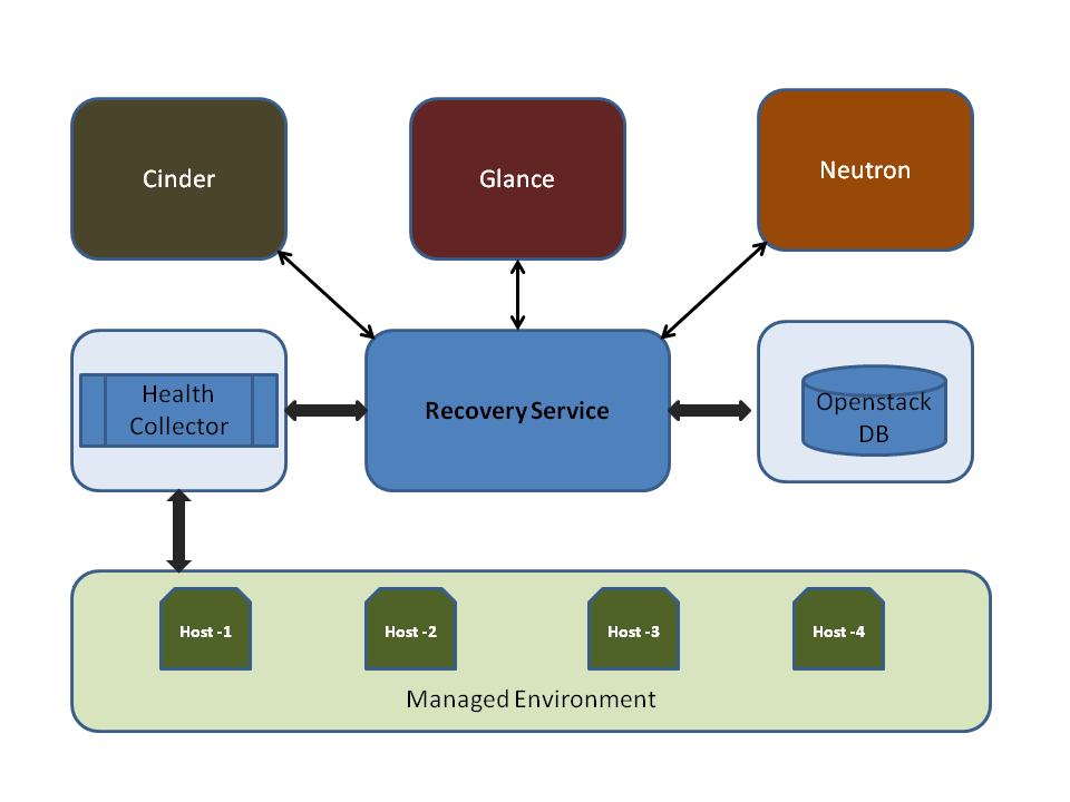 Different Openstack components interacting wih Recovery Service.