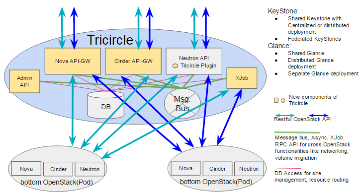 Tricircle improved architecture design - stateless