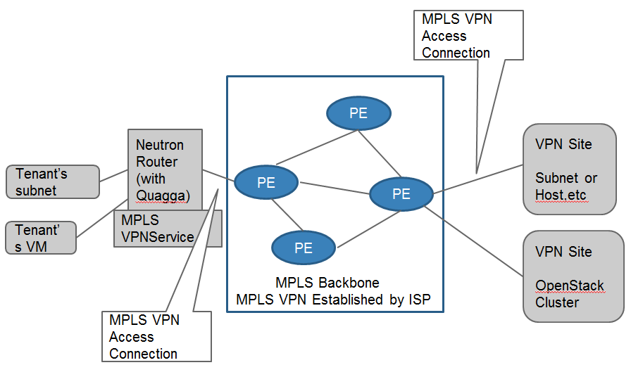 Mpls vpn use case 1.png