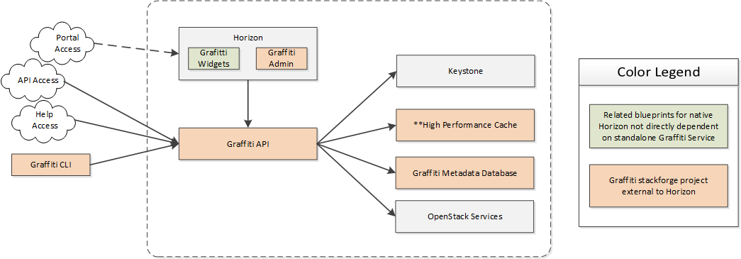 Graffiti-TopLevelComponent-Overview.png