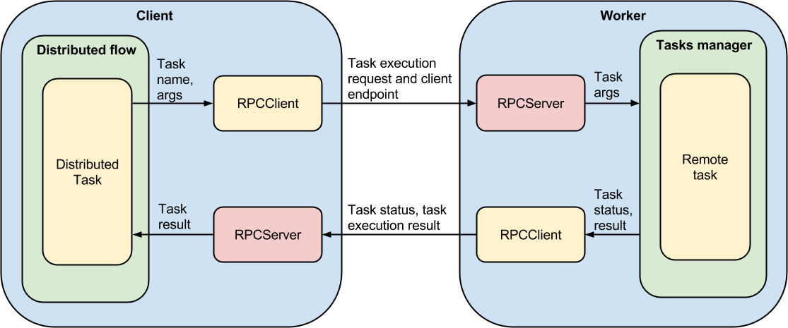 distributed task management  rpc openstack