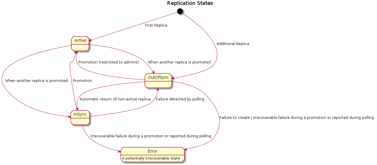 Manila instance replication states.png