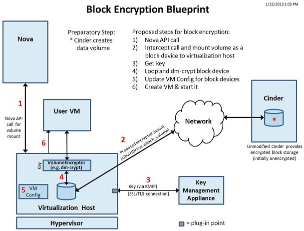 Block Encryption Blueprint v0.82.jpg