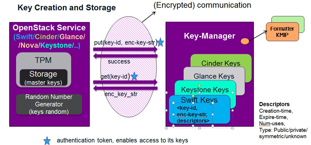 OpenStack Service and Key Manager Internals