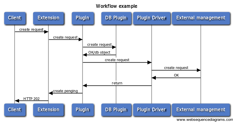 Workflow-rest-proxy.png