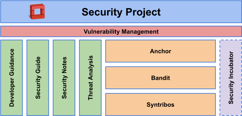 A diagram showing the pillars of the Security project