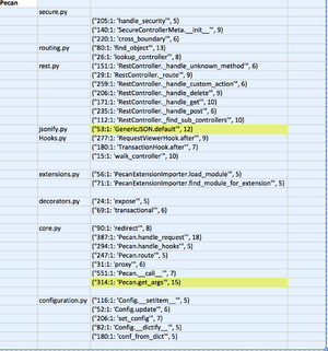 Zaqar/pecan-evaluation - OpenStack