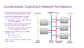 Containerization overview 9.png