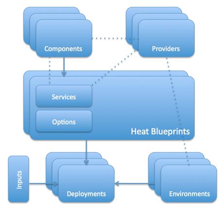Heat Dsl Openstack