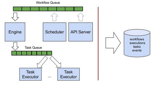Architecture Design Workflow mistral/design - openstack