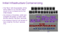 Containerization overview 4.png