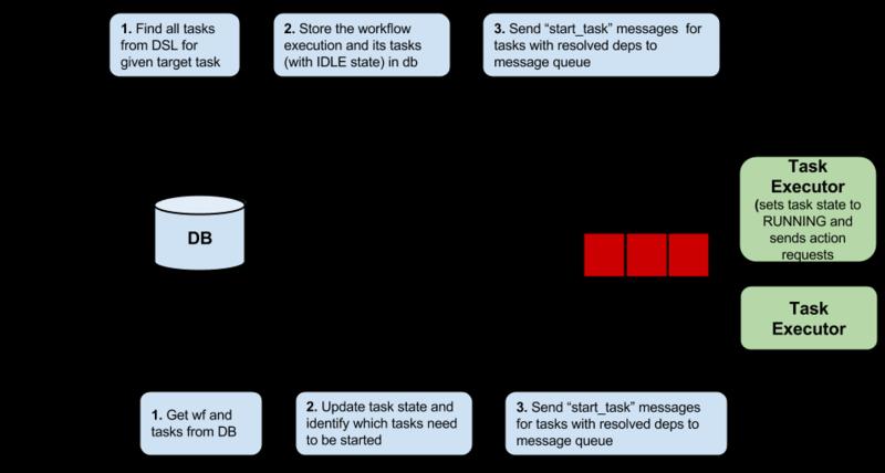 Mistral/POC - OpenStack