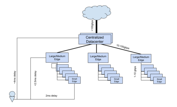 Edge Computing Group/Edge Reference Architectures - OpenStack