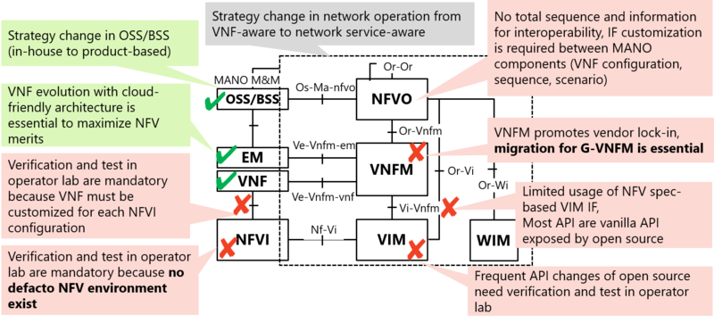 Technical challenges in NFV and MANO